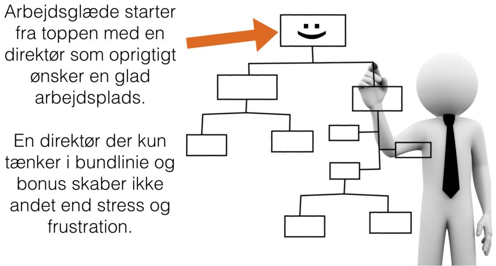 happy org chart dk